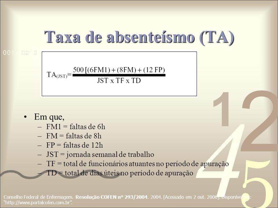 Taxa de absenteísmo (TA)