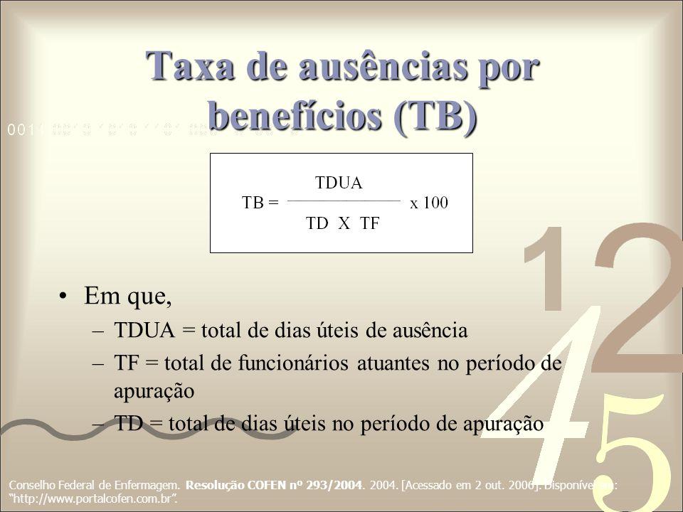 Taxa de ausências por benefícios (TB)