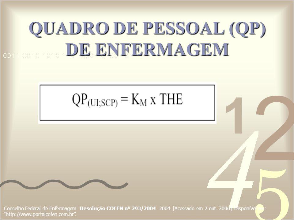 QUADRO DE PESSOAL (QP) DE ENFERMAGEM