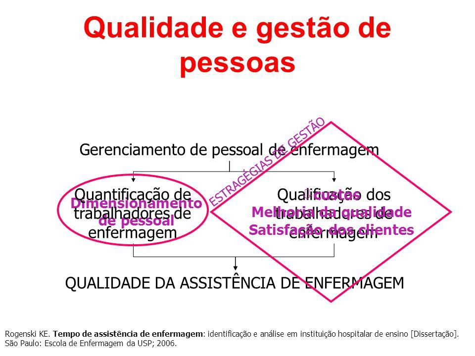 Qualidade e gestão de pessoas