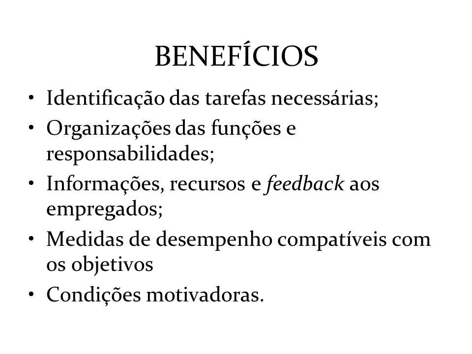 BENEFÍCIOS Identificação das tarefas necessárias;