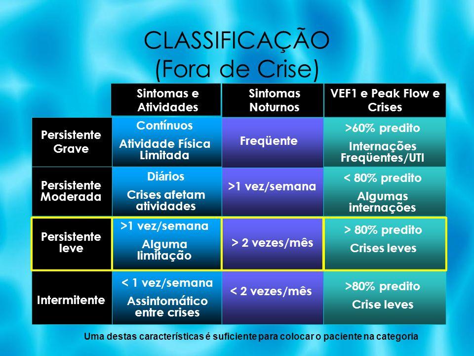 CLASSIFICAÇÃO (Fora de Crise)
