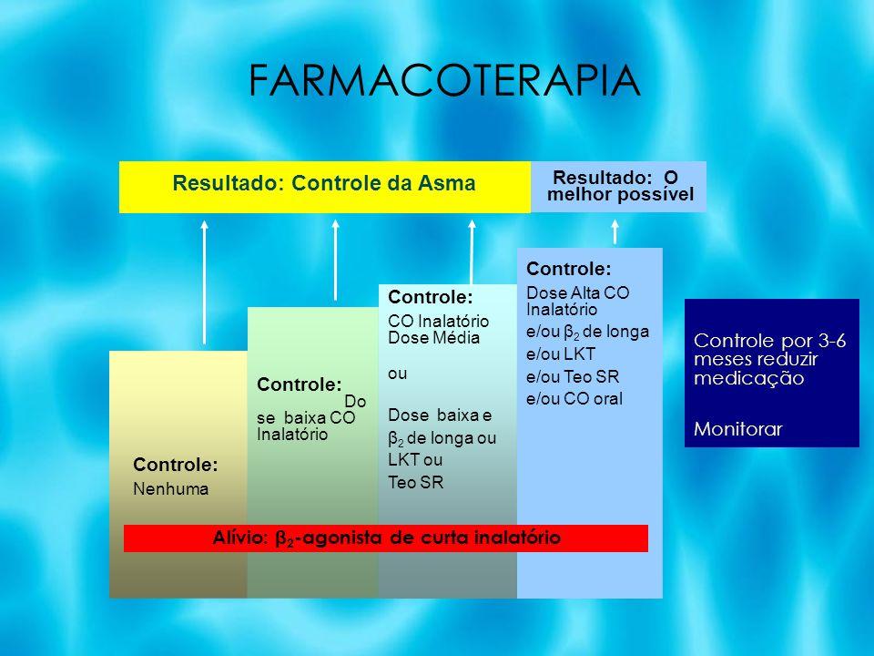 FARMACOTERAPIA Resultado: Controle da Asma