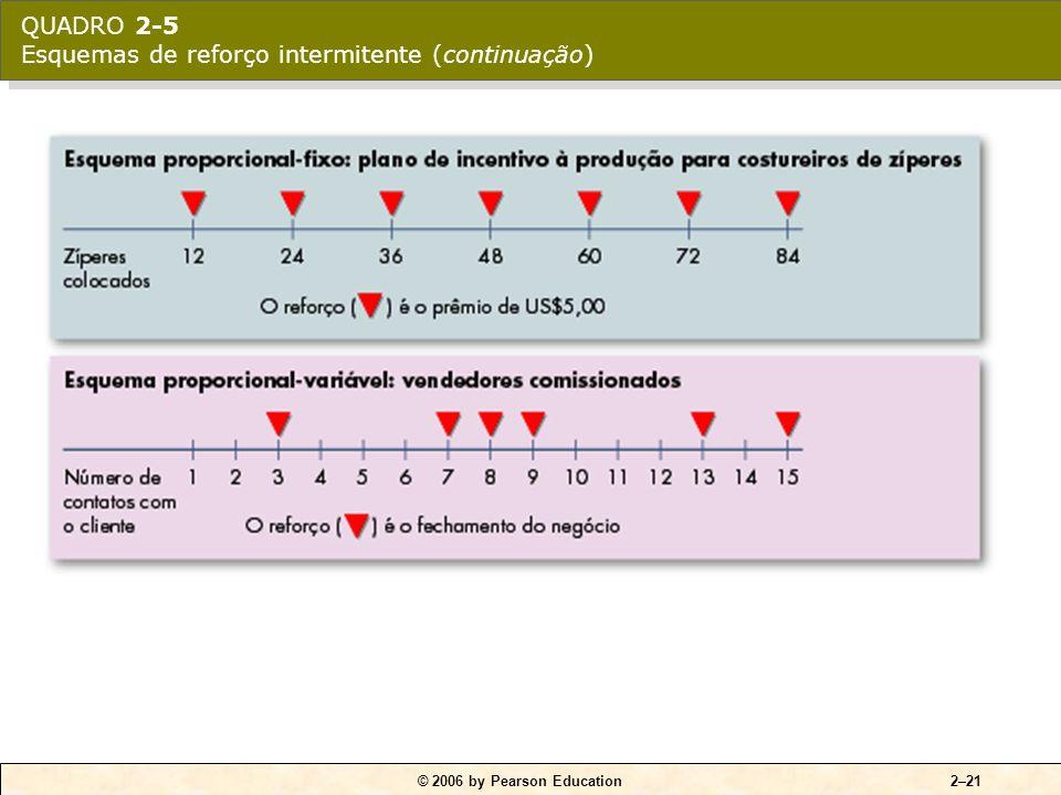 QUADRO 2-5 Esquemas de reforço intermitente (continuação)