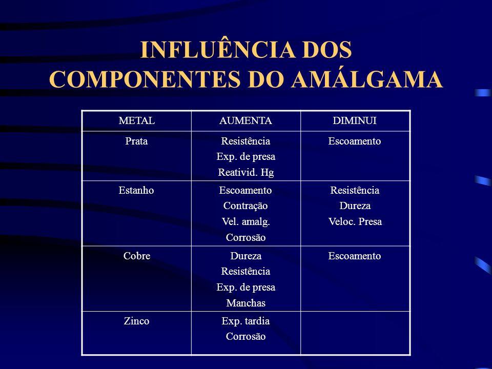 INFLUÊNCIA DOS COMPONENTES DO AMÁLGAMA