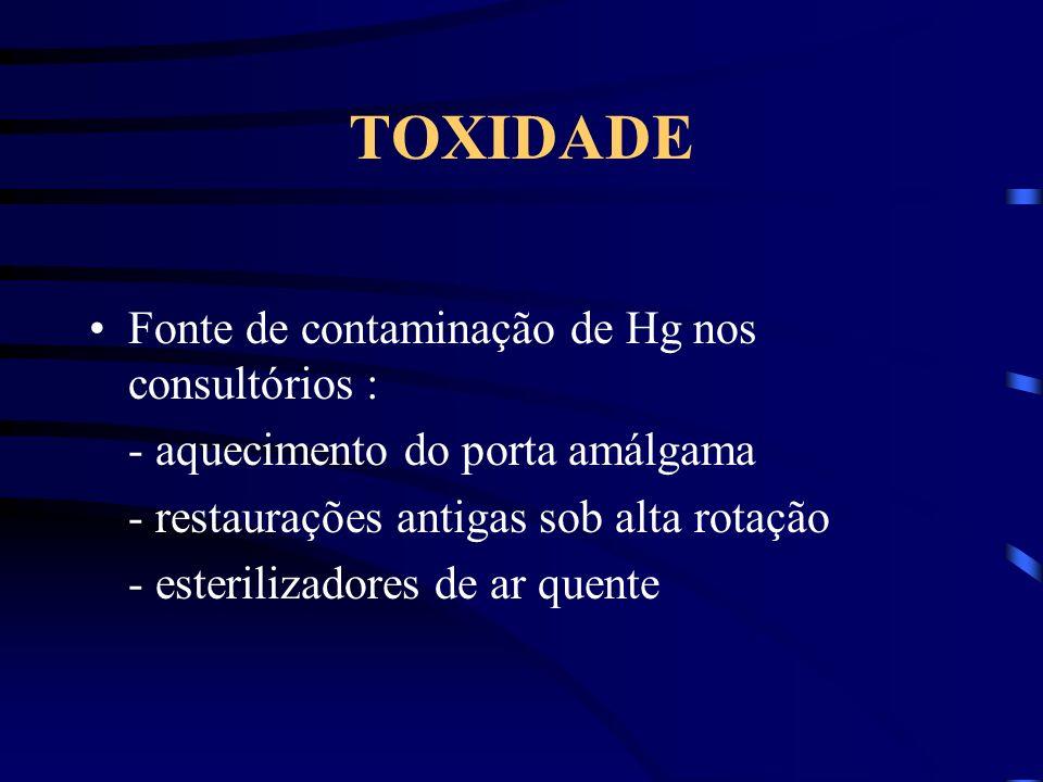TOXIDADE Fonte de contaminação de Hg nos consultórios :