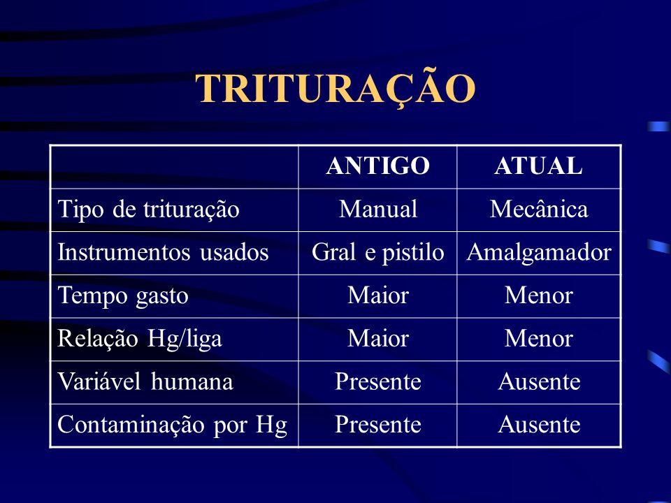 TRITURAÇÃO ANTIGO ATUAL Tipo de trituração Manual Mecânica