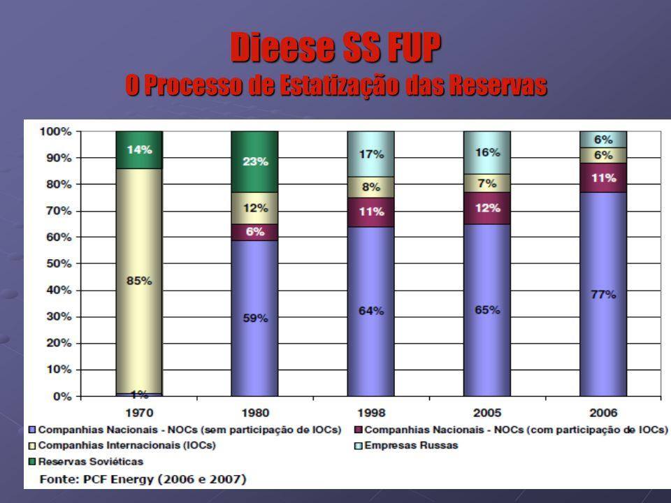 Dieese SS FUP O Processo de Estatização das Reservas