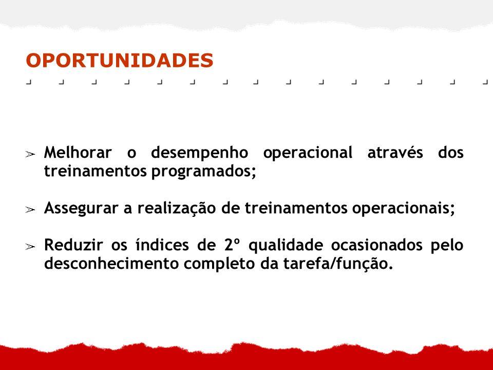 OPORTUNIDADES Melhorar o desempenho operacional através dos treinamentos programados; Assegurar a realização de treinamentos operacionais;