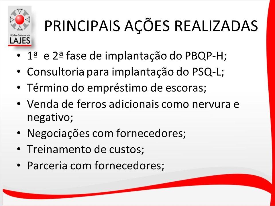 PRINCIPAIS AÇÕES REALIZADAS