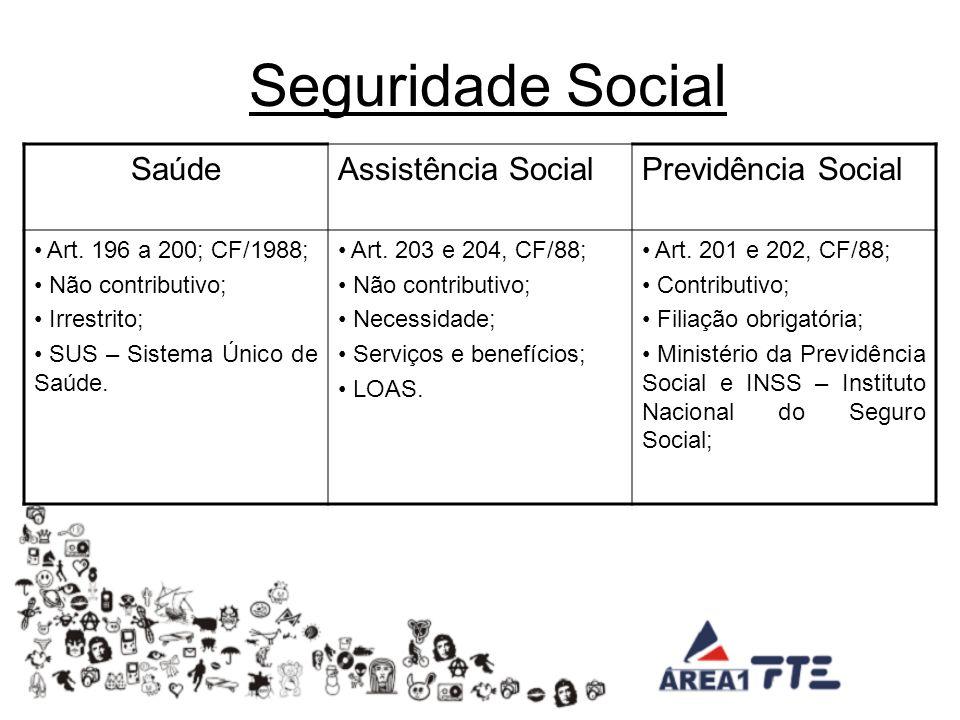Seguridade Social Saúde Assistência Social Previdência Social