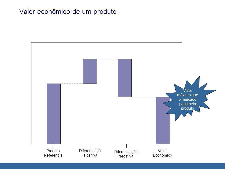 Valor econômico de um produto