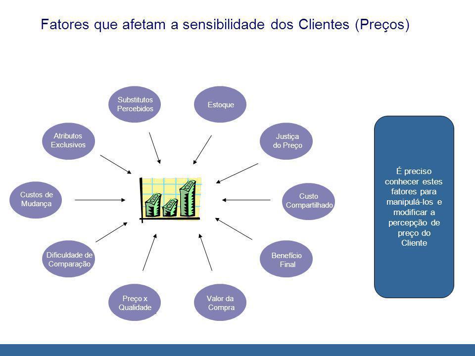 Fatores que afetam a sensibilidade dos Clientes (Preços)