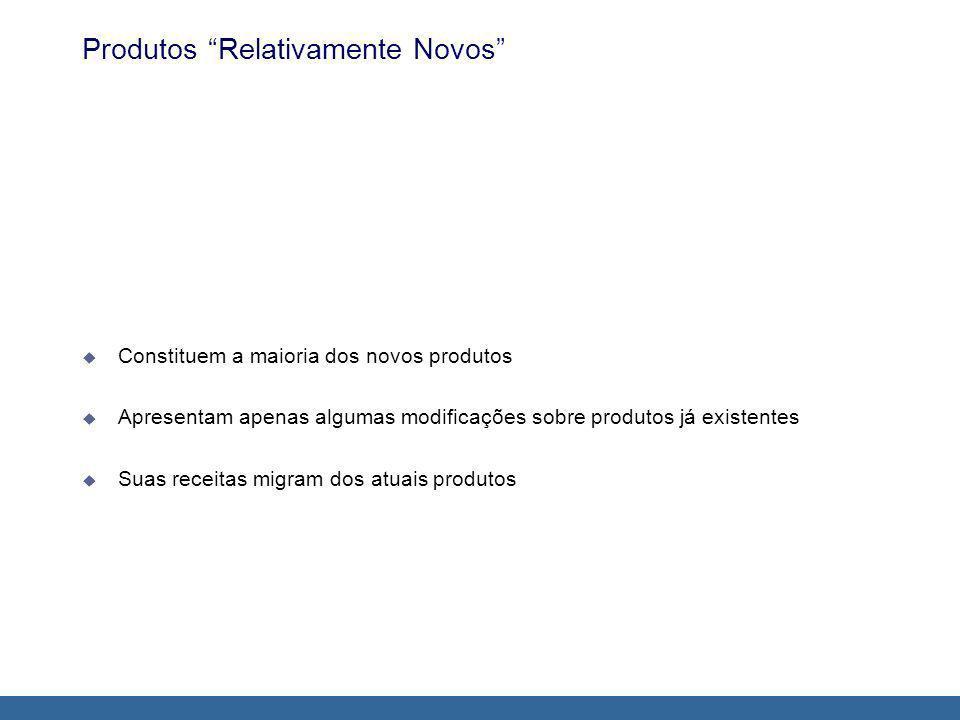Produtos Relativamente Novos