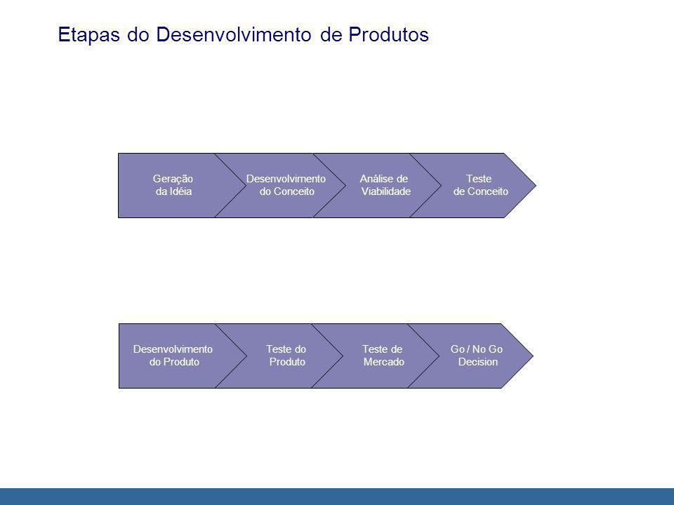 Etapas do Desenvolvimento de Produtos