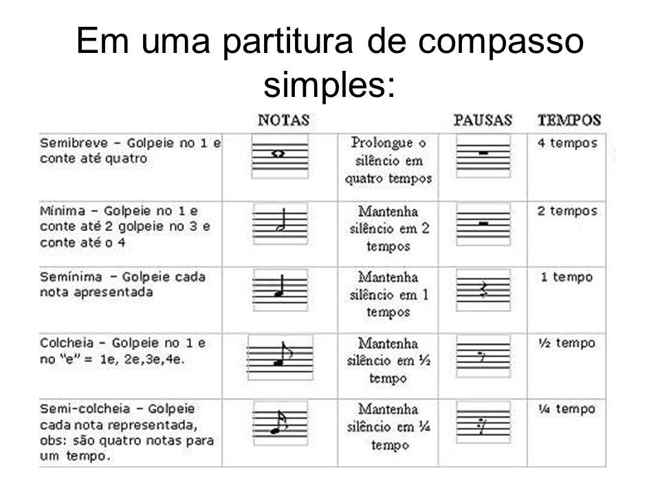 Em uma partitura de compasso simples: