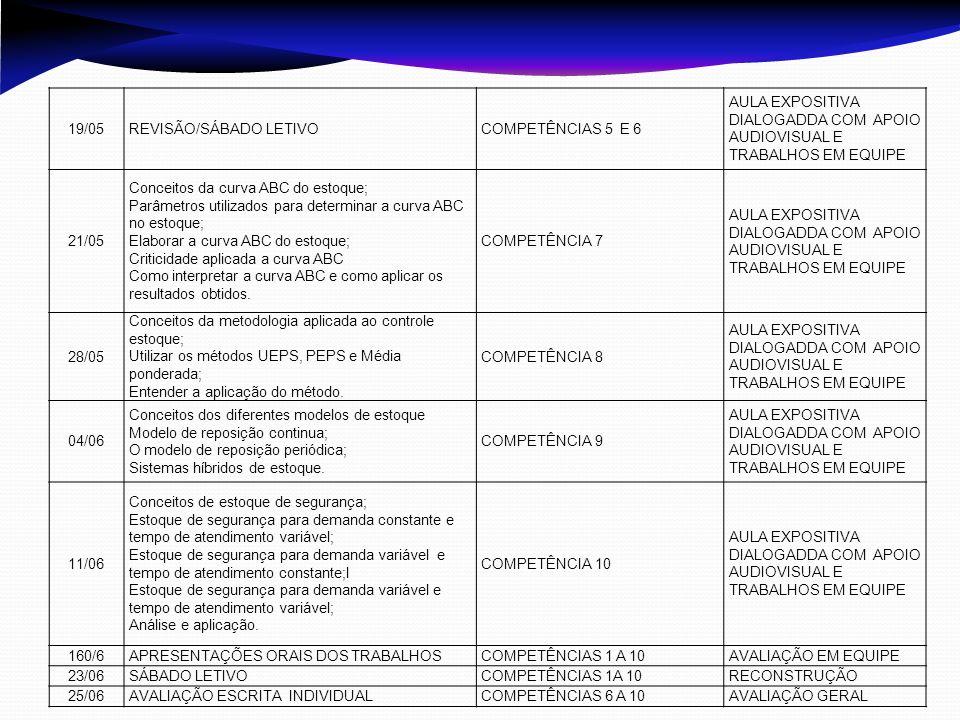 19/05 REVISÃO/SÁBADO LETIVO. COMPETÊNCIAS 5 E 6. AULA EXPOSITIVA DIALOGADDA COM APOIO AUDIOVISUAL E TRABALHOS EM EQUIPE.