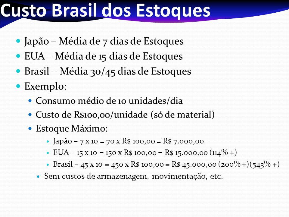 Custo Brasil dos Estoques