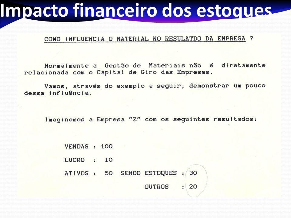 Impacto financeiro dos estoques