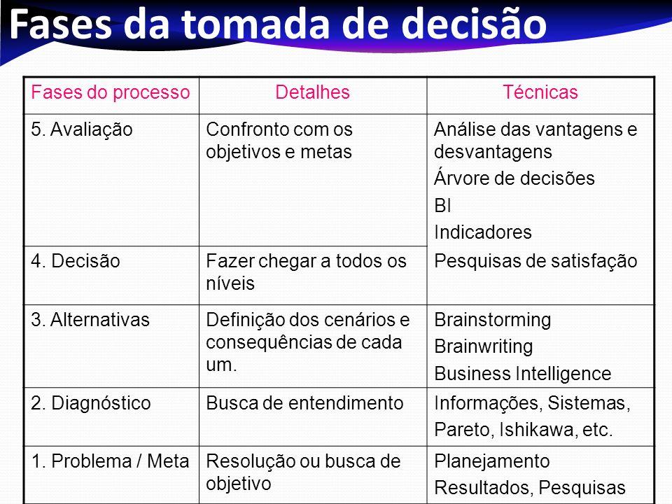 Fases da tomada de decisão