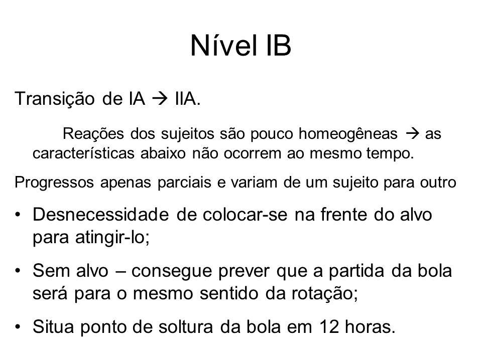 Nível IB Transição de IA  IIA.