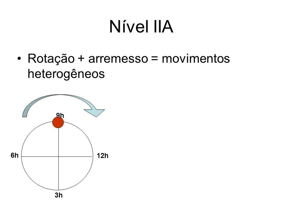 Nível IIA Rotação + arremesso = movimentos heterogêneos 9h 6h 12h 3h