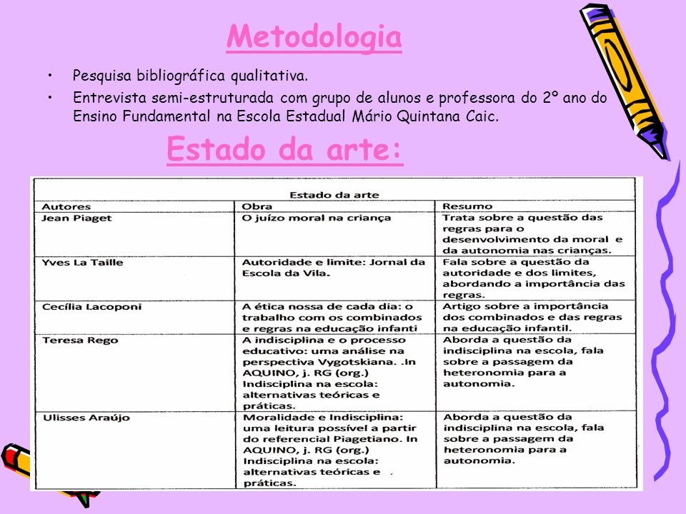 Metodologia Estado da arte: Pesquisa bibliográfica qualitativa.