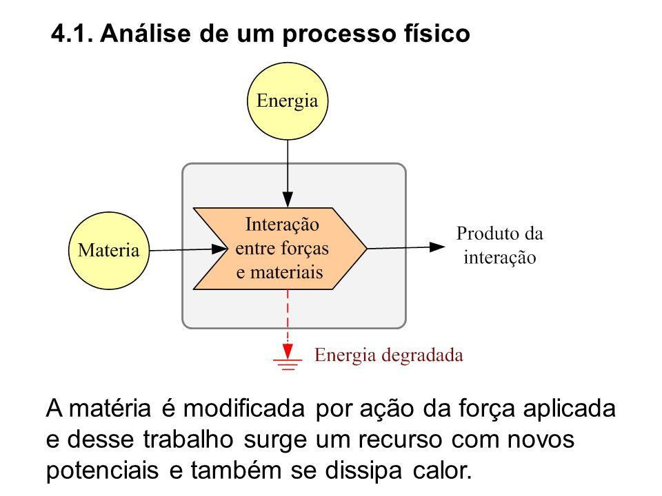 4.1. Análise de um processo físico