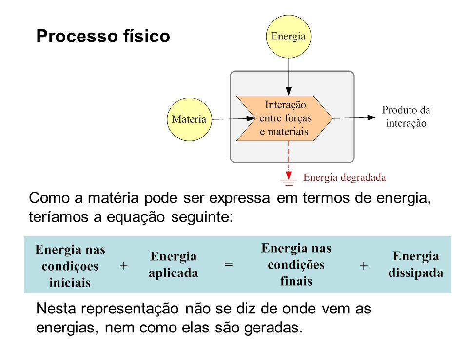 Processo físico Como a matéria pode ser expressa em termos de energia, teríamos a equação seguinte: