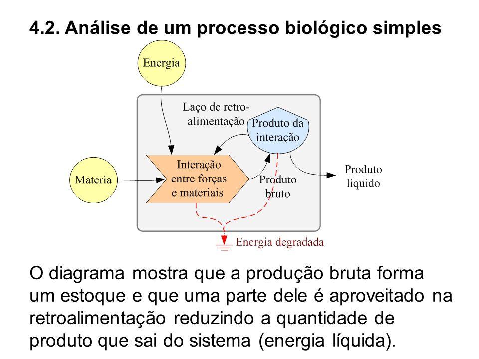 4.2. Análise de um processo biológico simples