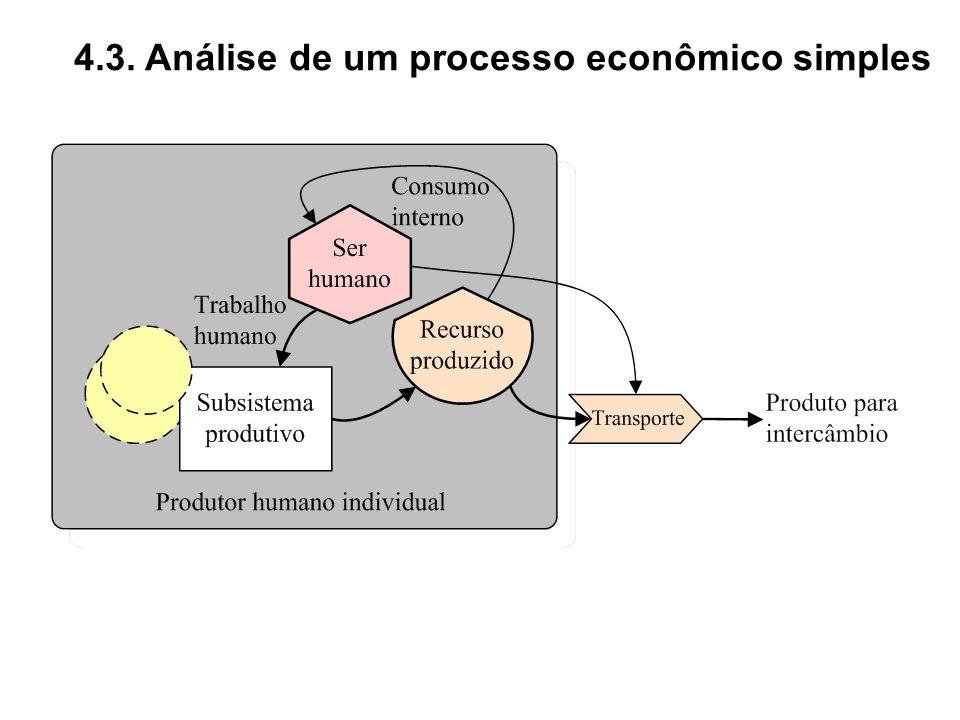 4.3. Análise de um processo econômico simples