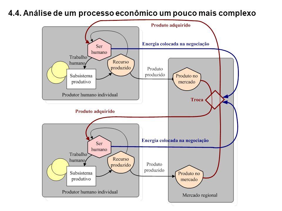 4.4. Análise de um processo econômico um pouco mais complexo