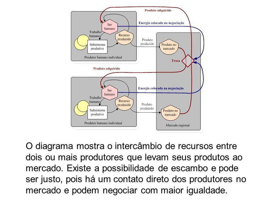 O diagrama mostra o intercâmbio de recursos entre dois ou mais produtores que levam seus produtos ao mercado.