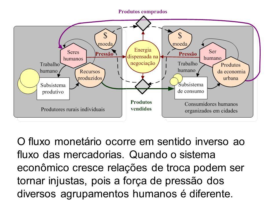 O fluxo monetário ocorre em sentido inverso ao fluxo das mercadorias