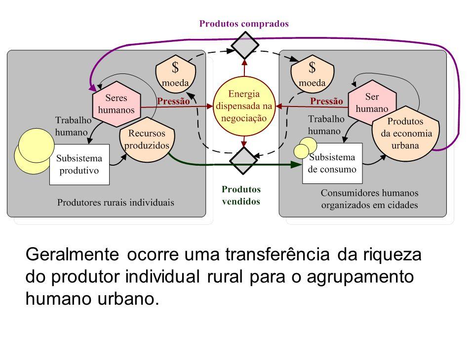 Geralmente ocorre uma transferência da riqueza do produtor individual rural para o agrupamento humano urbano.