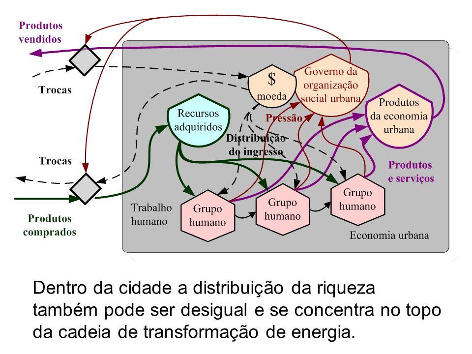 Dentro da cidade a distribuição da riqueza também pode ser desigual e se concentra no topo da cadeia de transformação de energia.