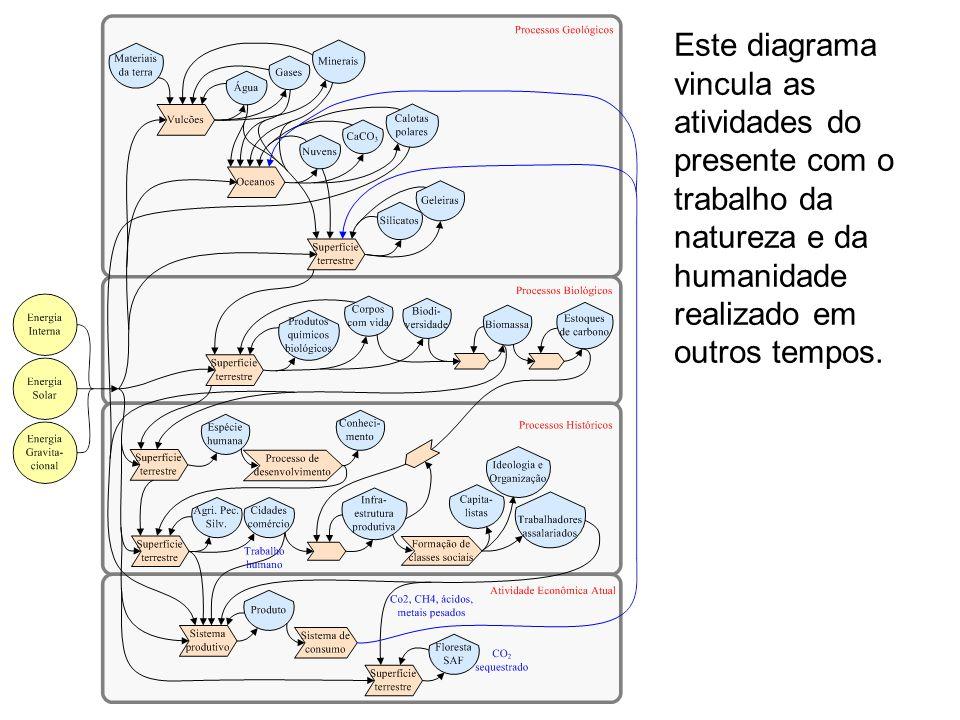 Este diagrama vincula as atividades do presente com o trabalho da natureza e da humanidade realizado em outros tempos.