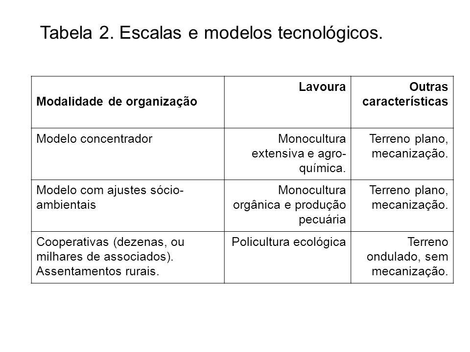 Tabela 2. Escalas e modelos tecnológicos.