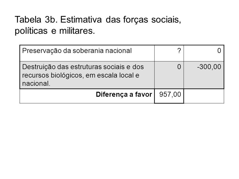 Tabela 3b. Estimativa das forças sociais, políticas e militares.