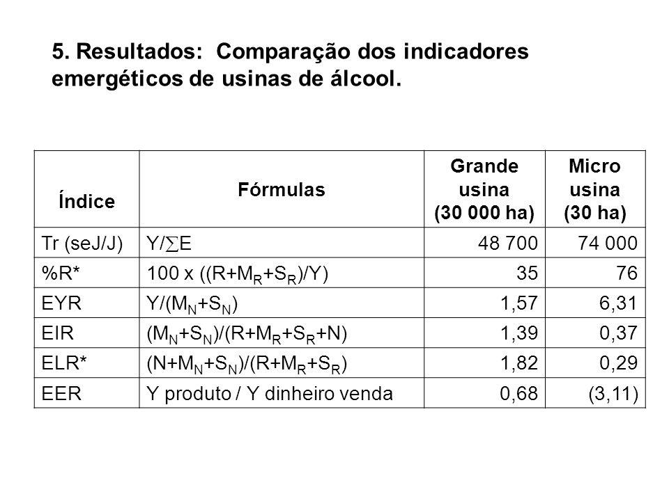 5. Resultados: Comparação dos indicadores emergéticos de usinas de álcool.