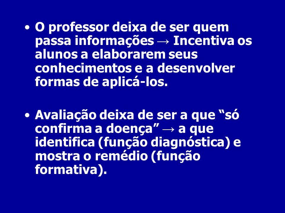 O professor deixa de ser quem passa informações → Incentiva os alunos a elaborarem seus conhecimentos e a desenvolver formas de aplicá-los.