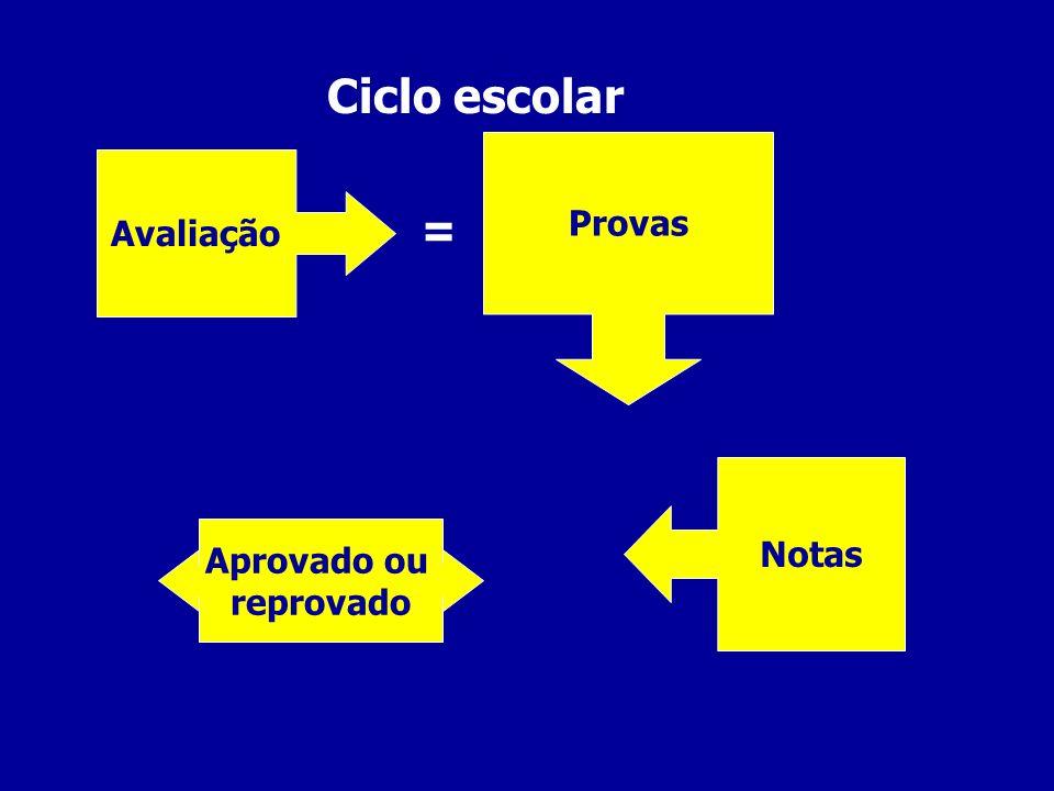 Ciclo escolar Provas Avaliação = Notas Aprovado ou reprovado