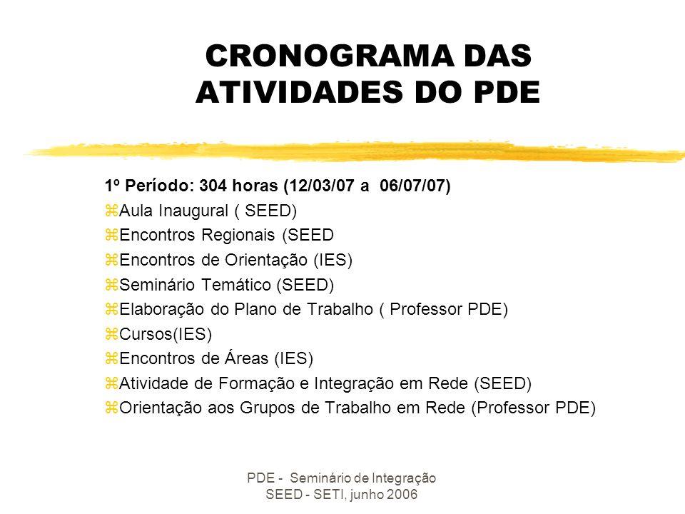 CRONOGRAMA DAS ATIVIDADES DO PDE