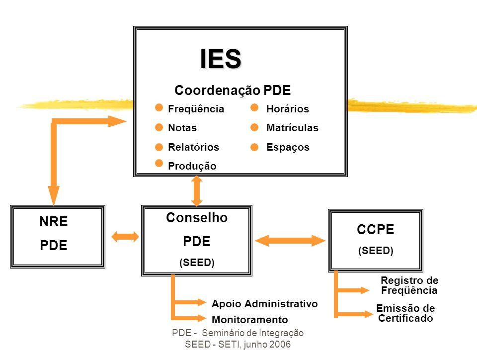 PDE - Seminário de Integração SEED - SETI, junho 2006