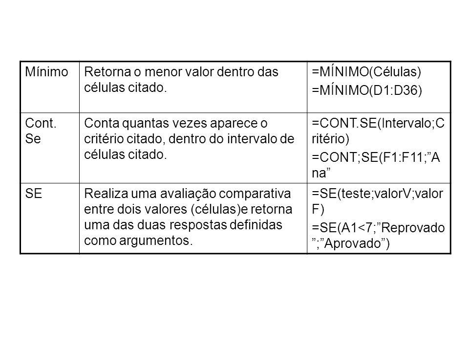 Mínimo Retorna o menor valor dentro das células citado. =MÍNIMO(Células) =MÍNIMO(D1:D36) Cont. Se.
