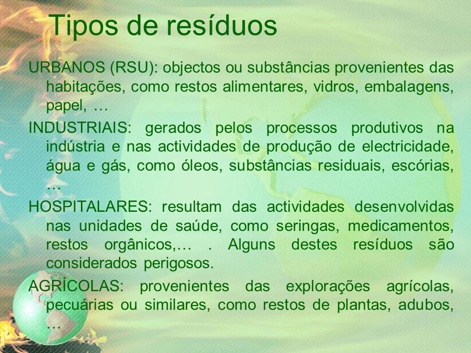 Tipos de resíduos URBANOS (RSU): objectos ou substâncias provenientes das habitações, como restos alimentares, vidros, embalagens, papel, …