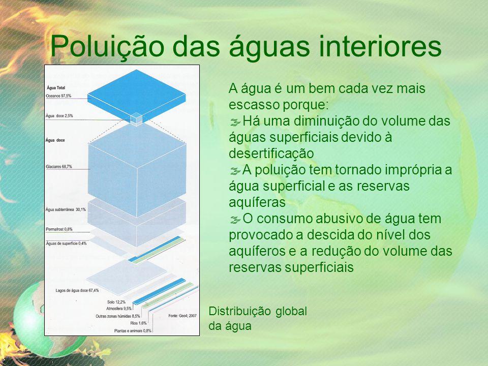 Poluição das águas interiores