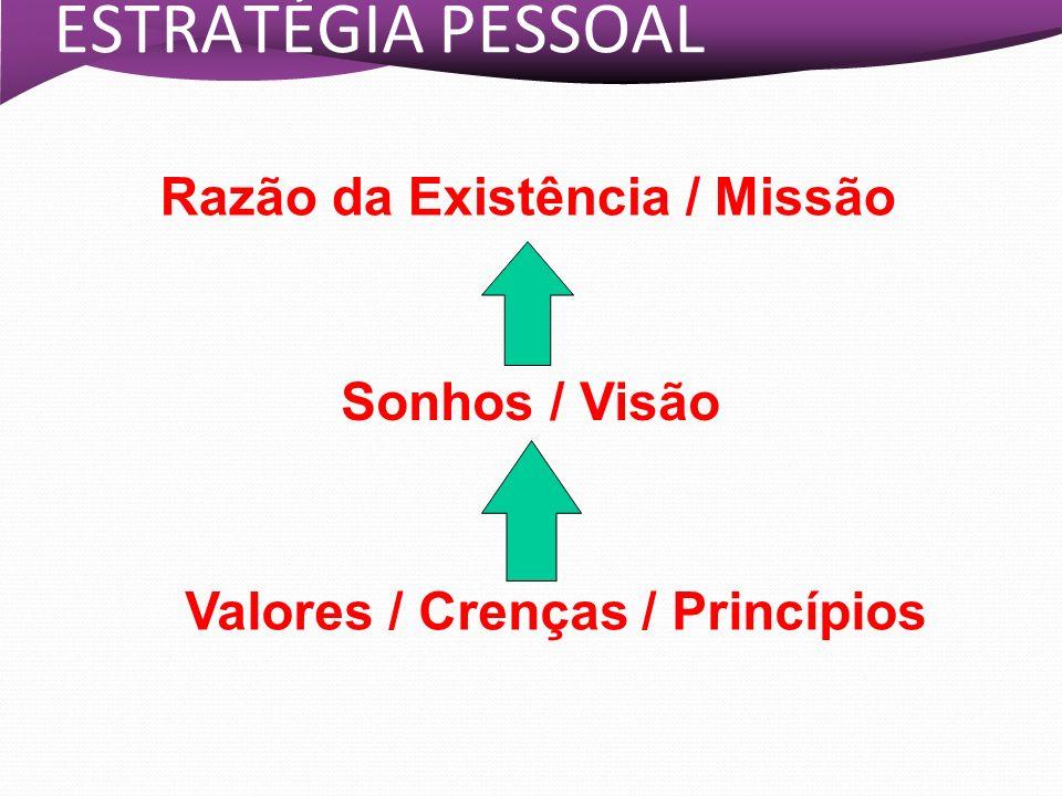 ESTRATÉGIA PESSOAL Razão da Existência / Missão Sonhos / Visão