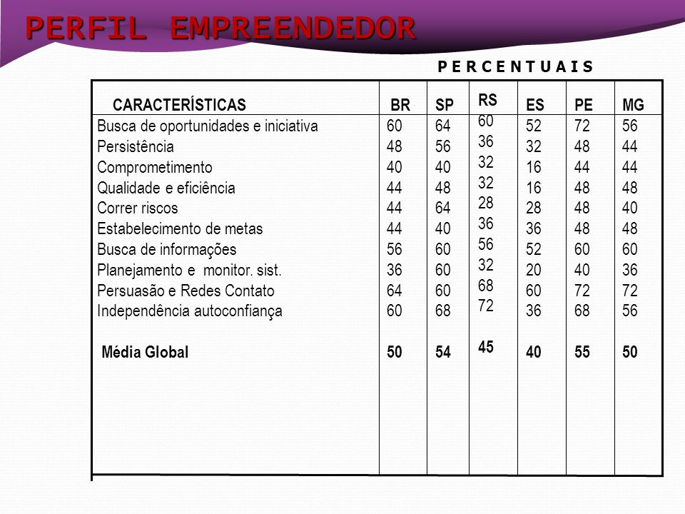 PERFIL EMPREENDEDOR P E R C E N T U A I S RS 60 36 32 28 56 68 72 45