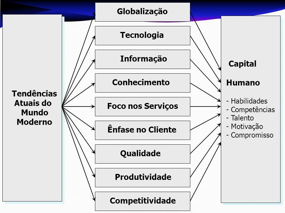 Globalização Tecnologia Informação Capital Humano Conhecimento